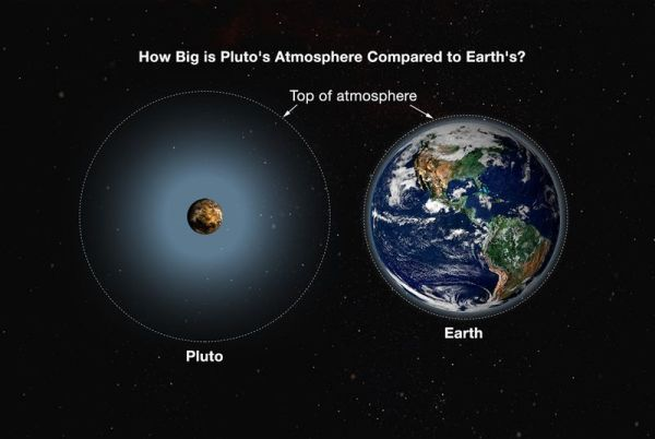 Summers-Pluto-Earth Atmosphere-Comparison-4.0.0